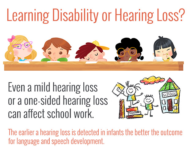Learning Disability of Hearing Loss